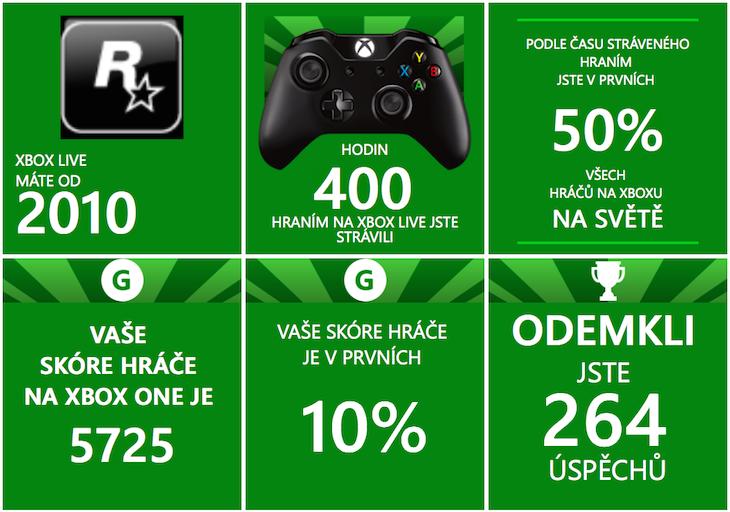 Xbox One 1 rok