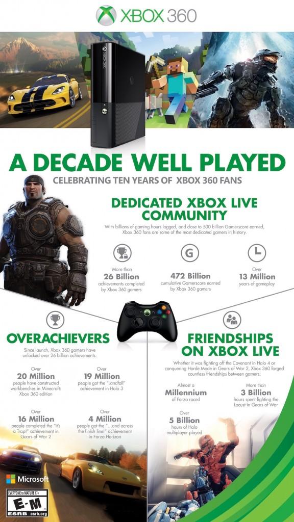 Xbox 360 infografika