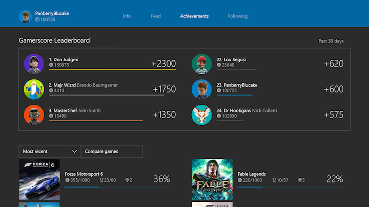 Xbox One January Update Gamerscore Leaderboard