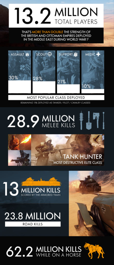 Battlefield 1 Open Beta Infographic