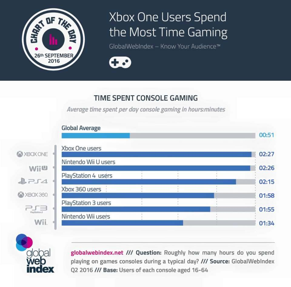 xbox-one-users-spend-more-time-gaming-than-playstation-4-users