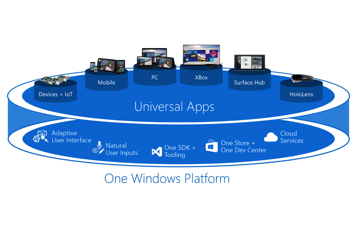 Windows 10 UWP