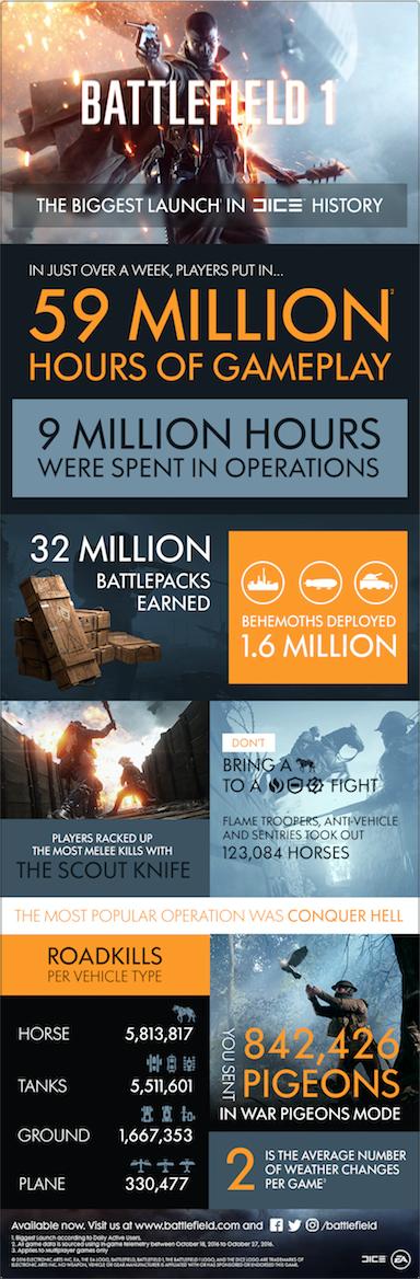 battlefield_1_launch_week