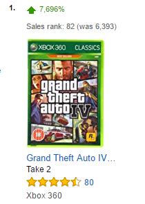 GTA IV Amazon