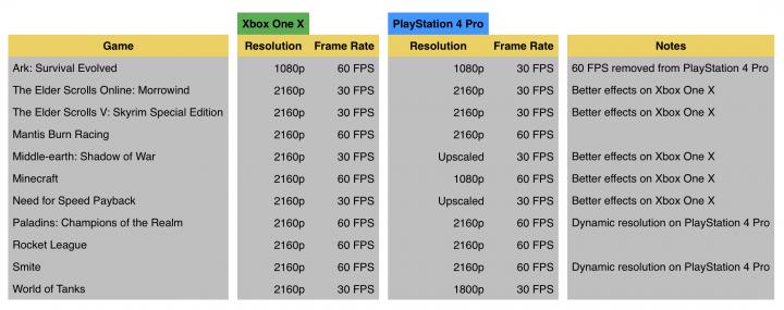 Xbox One X vs PlayStation 4 Pro Resolution