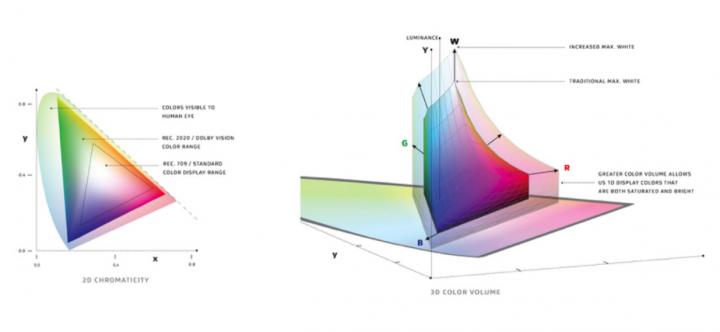 Dolby Vision Color Range