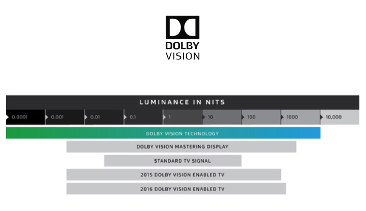 Dolby Vision Luminance 2017