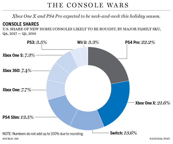 IDC Console Wars Holiday 2017