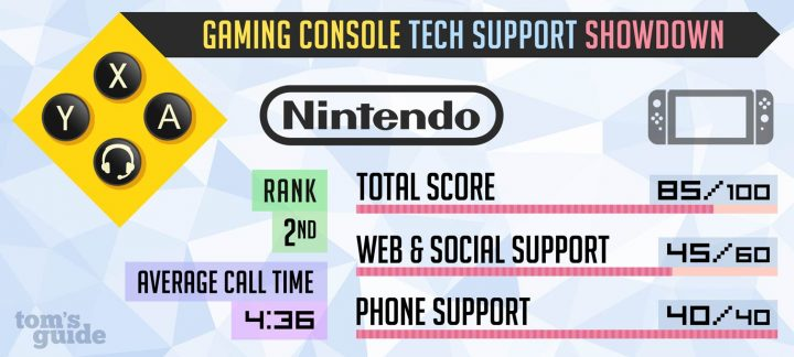 Nintendo Tech Support 2017 Test