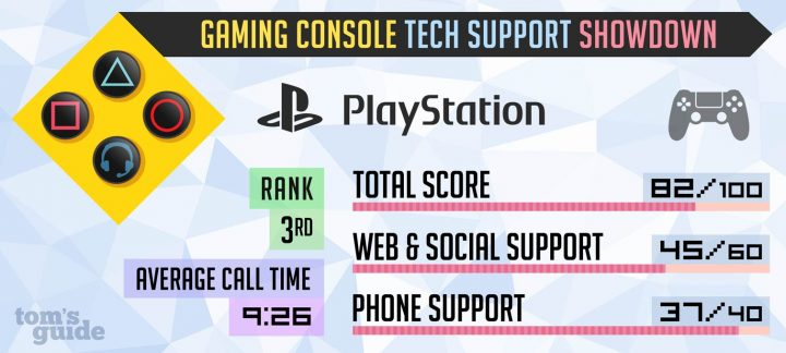 PlayStation Tech Support 2017 Test