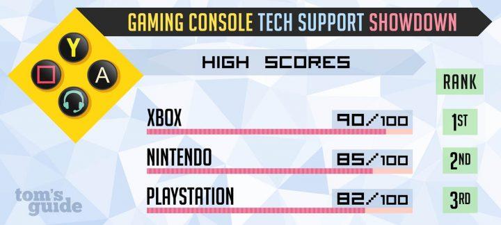 Toms Guide Console Tech Support Showdown 2017