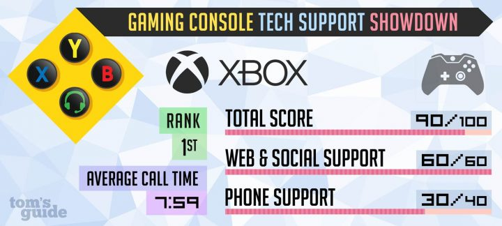 Xbox Tech Support 2017 Test