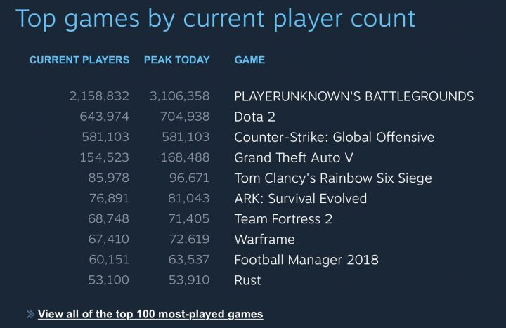 PUBG Peak Players Steam