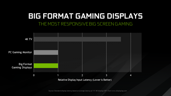 Nvidia BFGD Latency