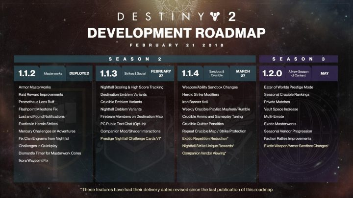 Destiny 2 February 2018 Roadmap
