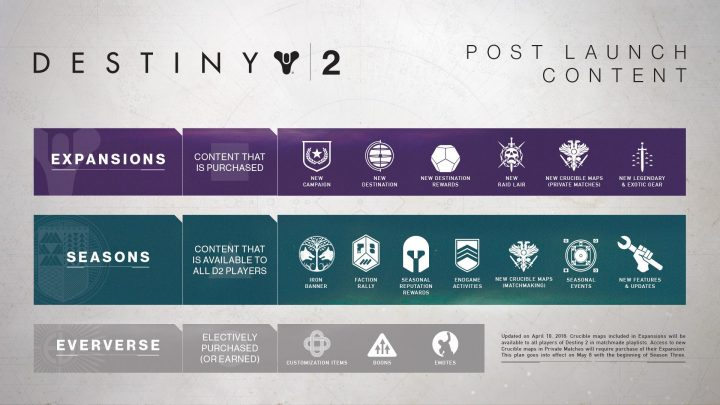 Destiny 2 Post Launch Content