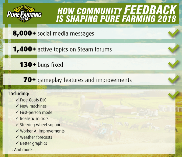 Pure Farming Update 1.1.5 Infographic