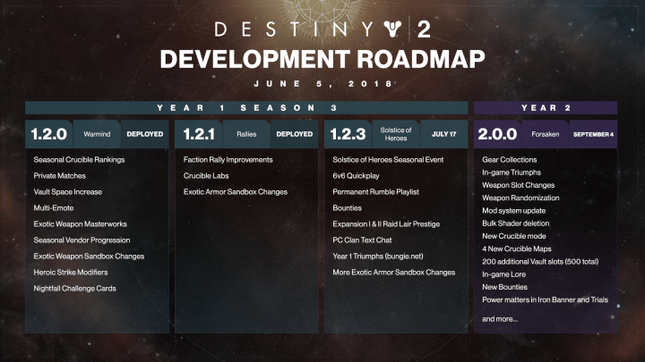 Destiny 2 Forsaken Roadmap