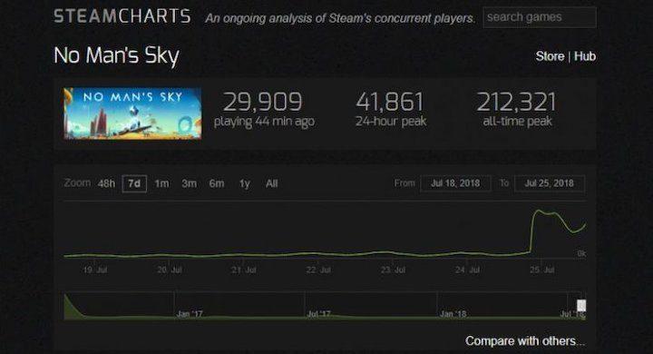 No Man's Sky Steam Popularity