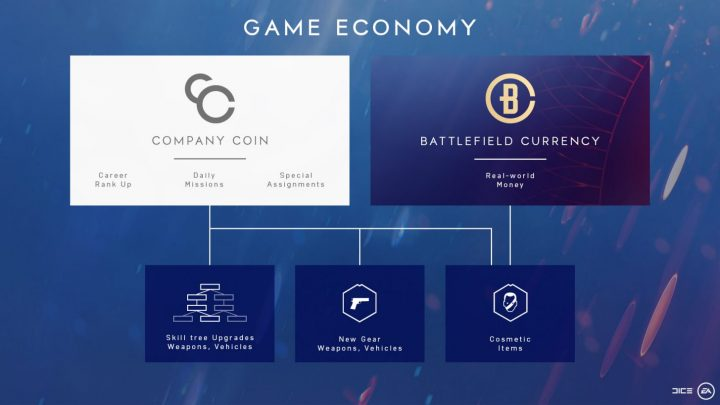 Battlefield V Microtransactions