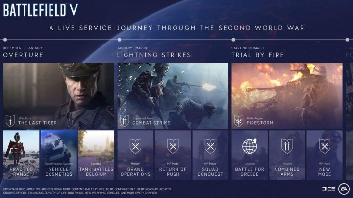 Battlefield V Roadmap
