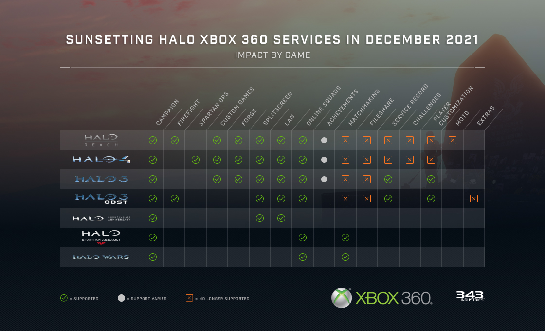 Halo 3 vypnutie služieb